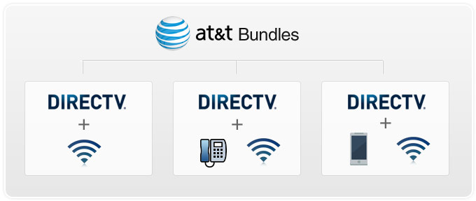 Direct Tv Cable And Internet >> Compare The Directv And At T Bundles Tv Internet Phone