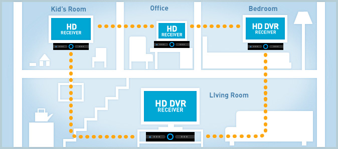directv home dvr diagram directv's whole home dvr system wiring diagram for directv hd dvr at fashall.co